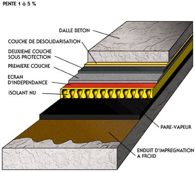 Terrasse beton etancheite nos conseils - Pare vapeur toiture terrasse ...