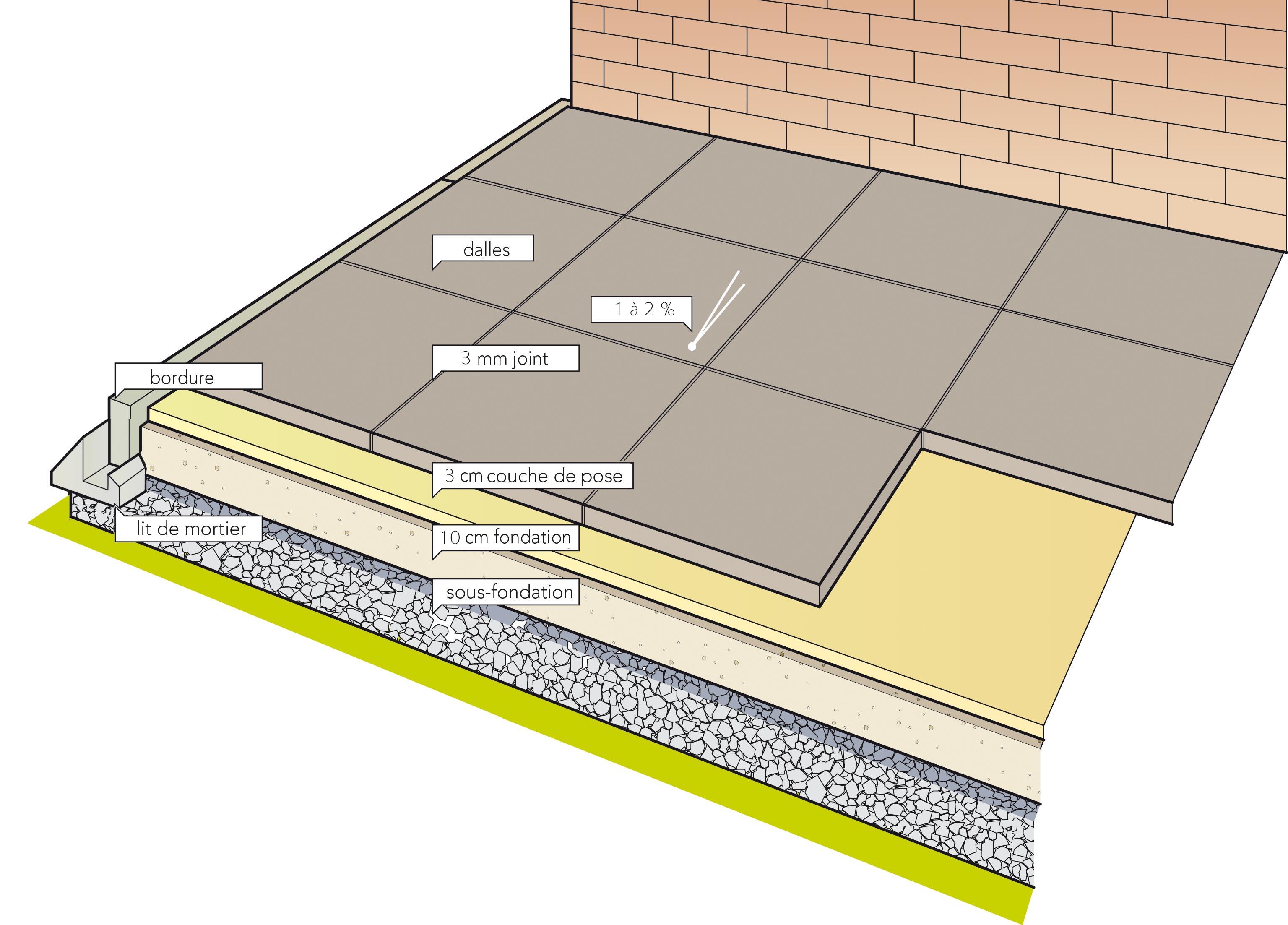 Terrasse dalle beton sur lit de sable nos conseils - Poser une terrasse en dalle beton ...
