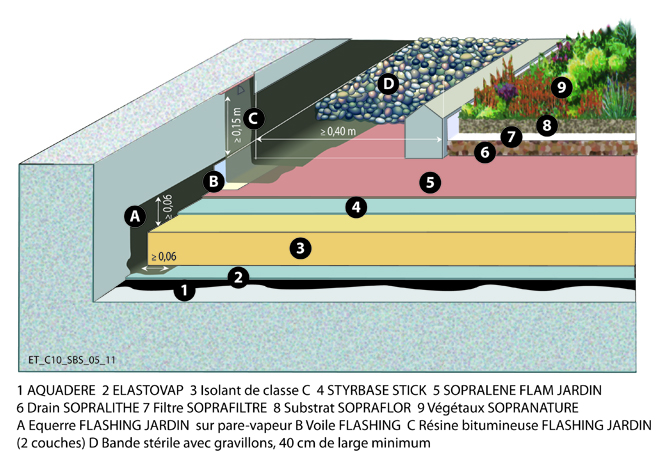 terrasse jardin soprema nos conseils. Black Bedroom Furniture Sets. Home Design Ideas