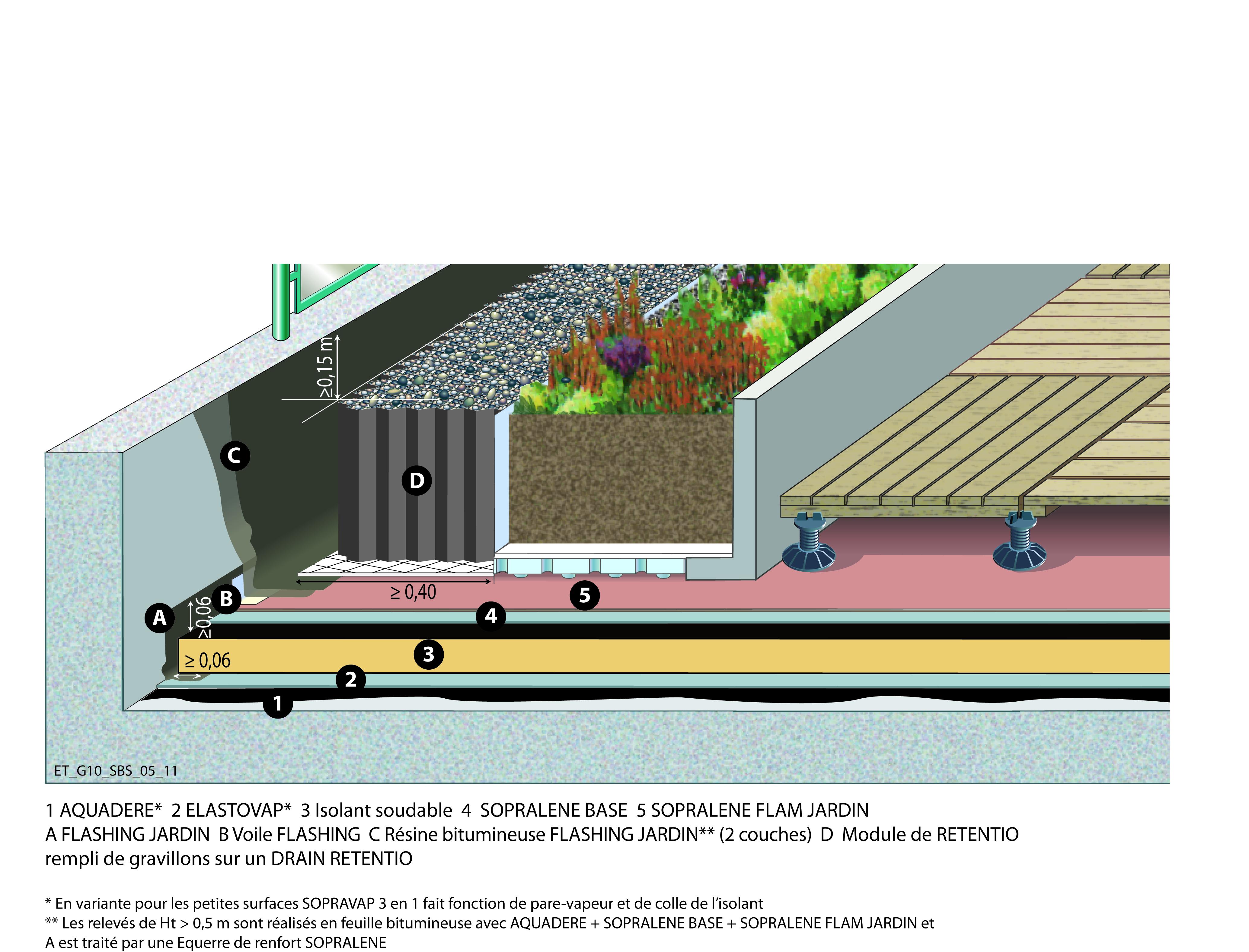 Leroy merlin terrasse et jardin latest beton decoratif - Leroy merlin jardin st brieuc nantes ...